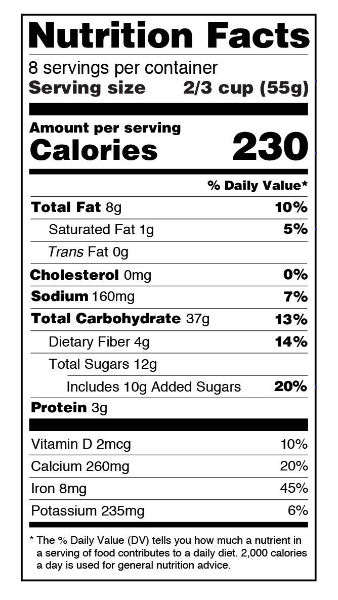 Coding of Nutrition Panels